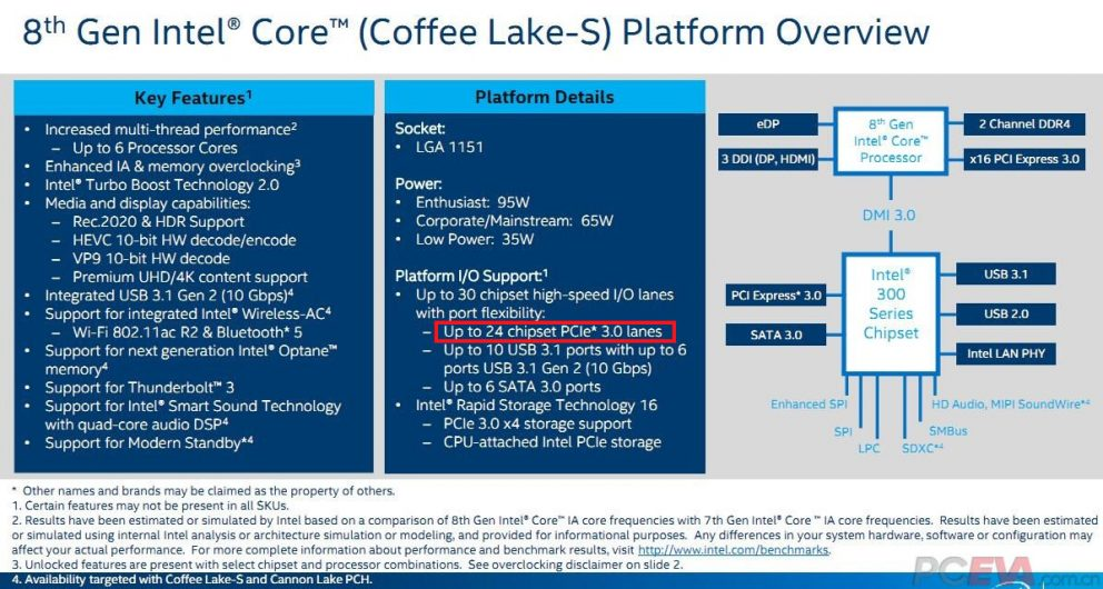 Intel coffee lake спецификации